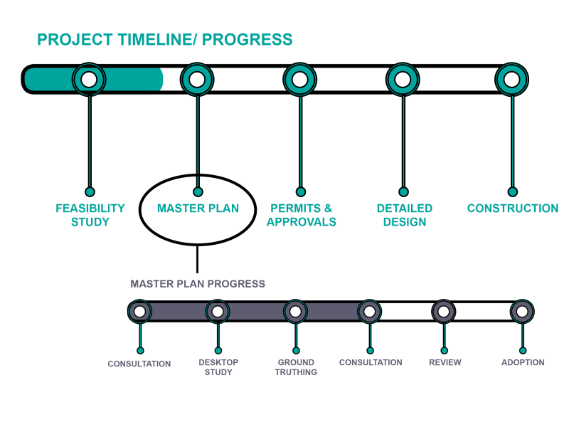Ride Yarra Ranges - Project timeline and progress