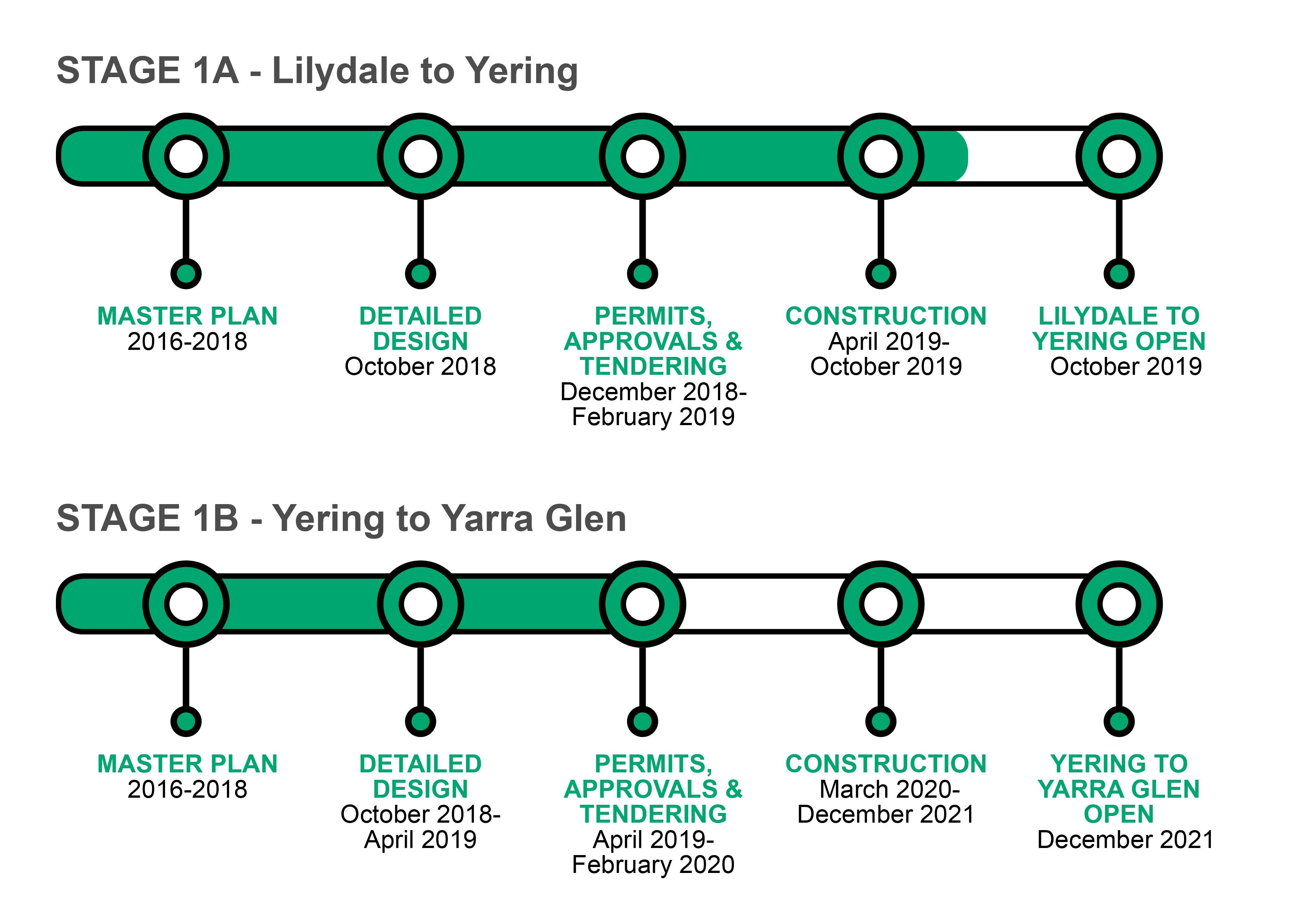 Yarra Valley Trail stage 1-2 timeline 20-05-2019