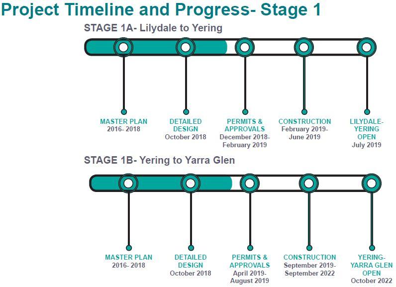 Yarra Valley Trail progress timeline