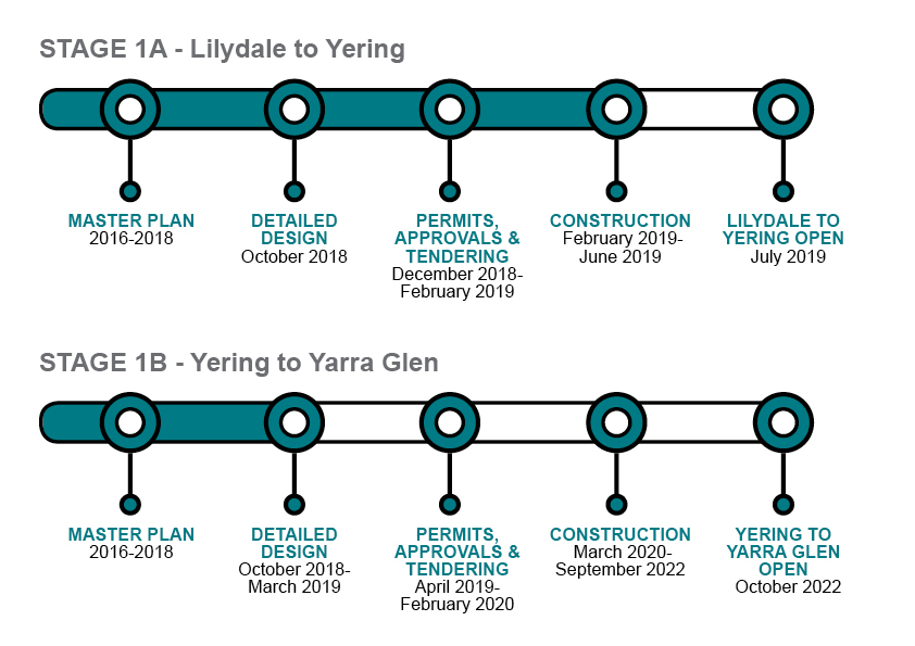 Yarra Valley Trail project timeline 050219