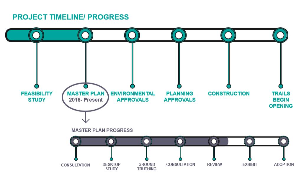 Warburton Mountain Bike Destination project timeline 16082019 - Ride Yarra Ranges