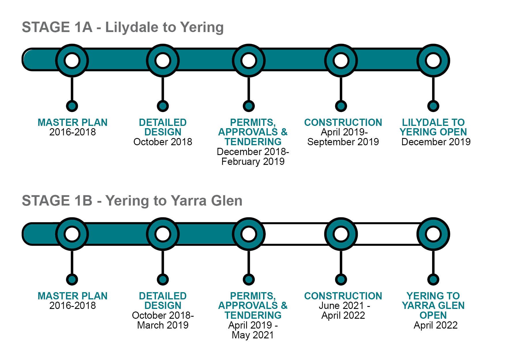 Yarray Valley Trail timeline updated 24 Feb 2021