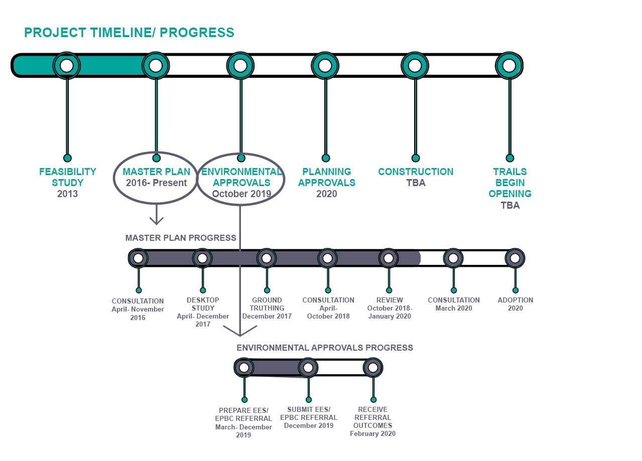 WBMD timeline Dec 2019